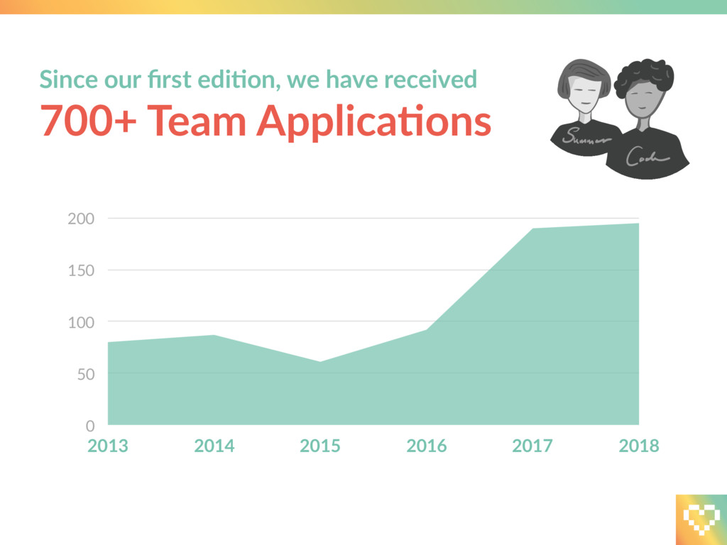 Since our first ediLon, we have received 700+ Te...