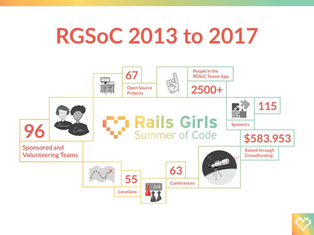 RGSoC 2013 to 2017