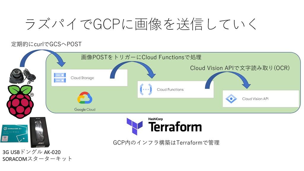 ラズパイでGCPに画像を送信していく 定期的にcurlでGCSへPOST 画像POSTをトリガ...