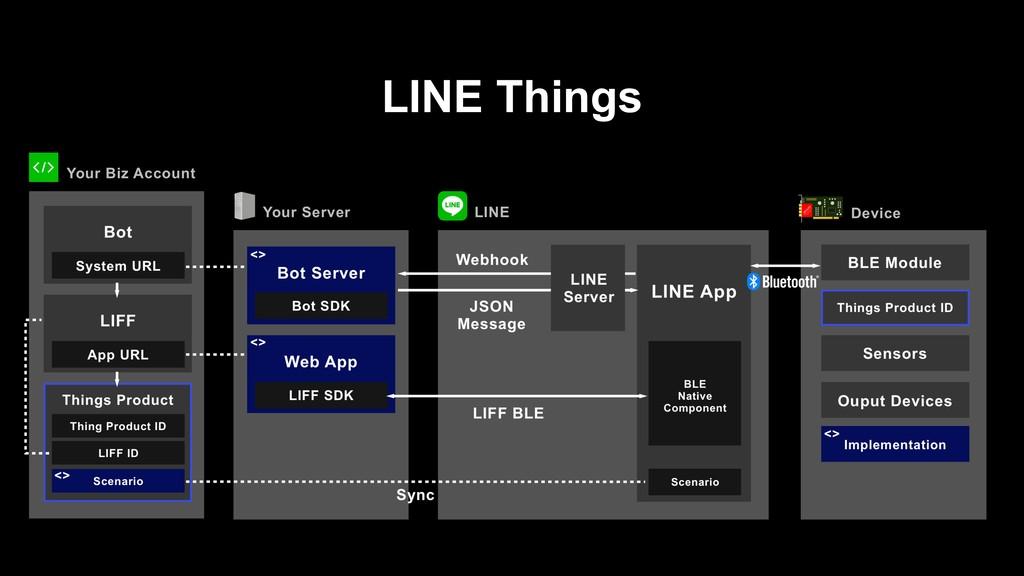 LINE Things