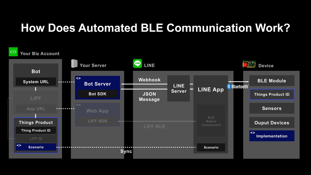 How Does Automated BLE Communication Work?