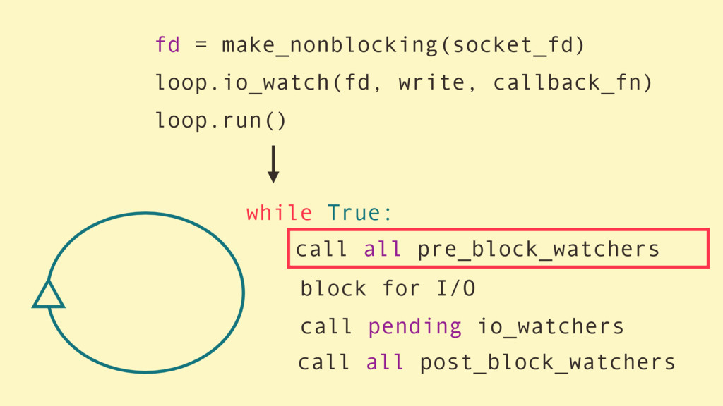 while True: block for I/O call pending io_watch...