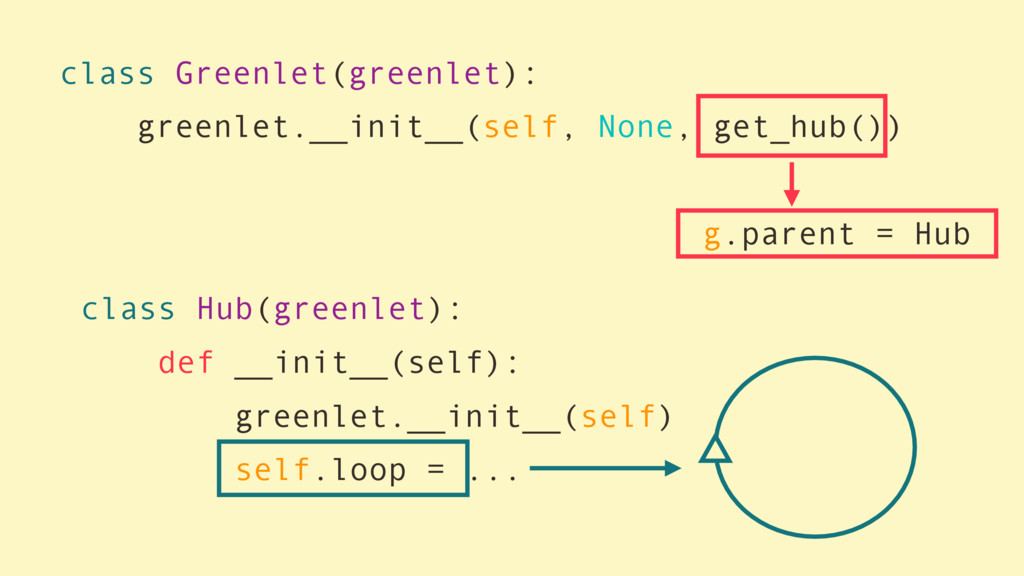 class Greenlet(greenlet): greenlet.__init__(sel...