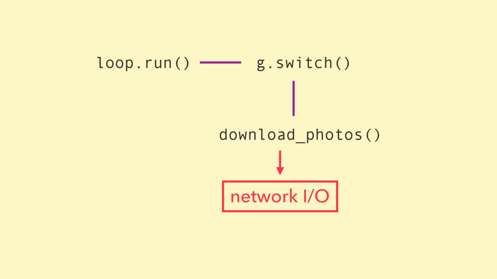 loop.run() g.switch() download_photos() network...