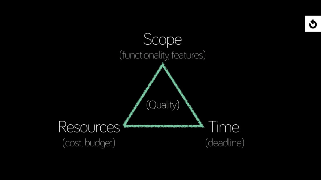 (Quality) Scope (functionality, features) Time ...