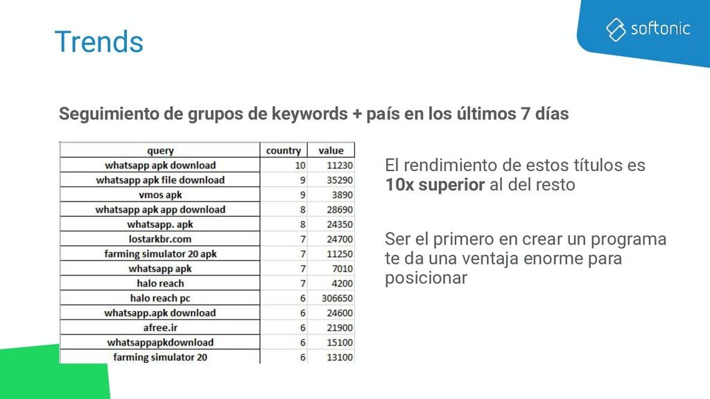 Trends Seguimiento de grupos de keywords + país...