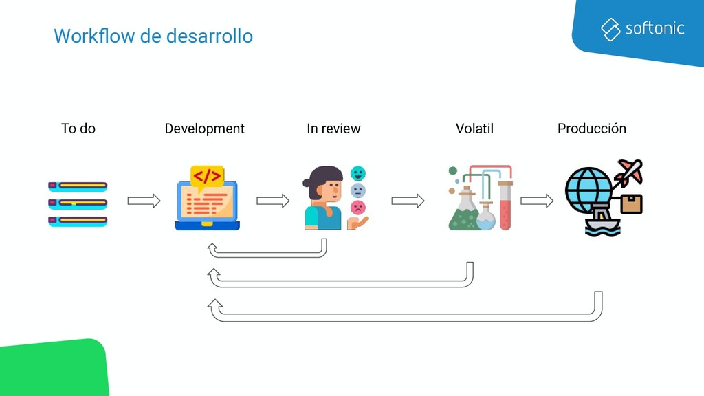 Workflow de desarrollo To do Development In revi...