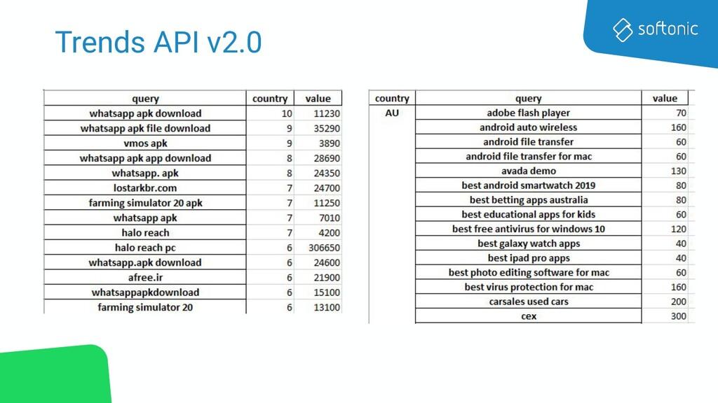 Trends API v2.0