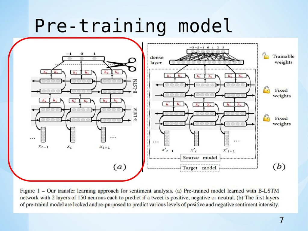 Pre-training model 7