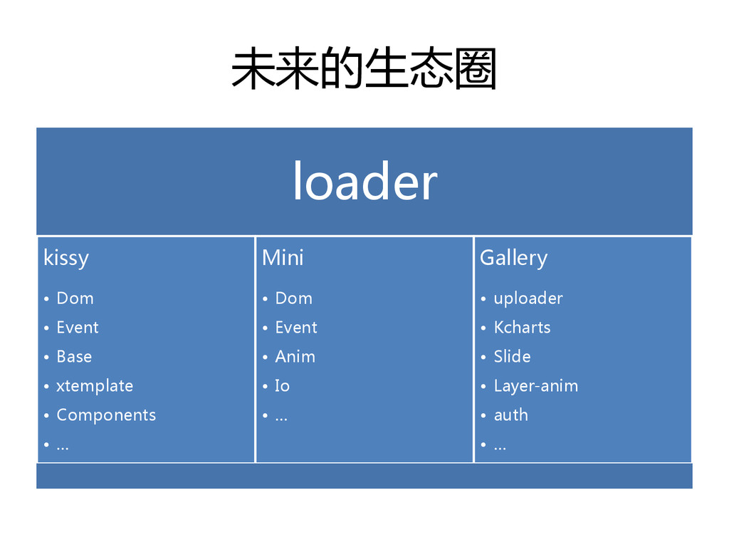 未来的生态圈 loader kissy • Dom • Event • Base • xtem...