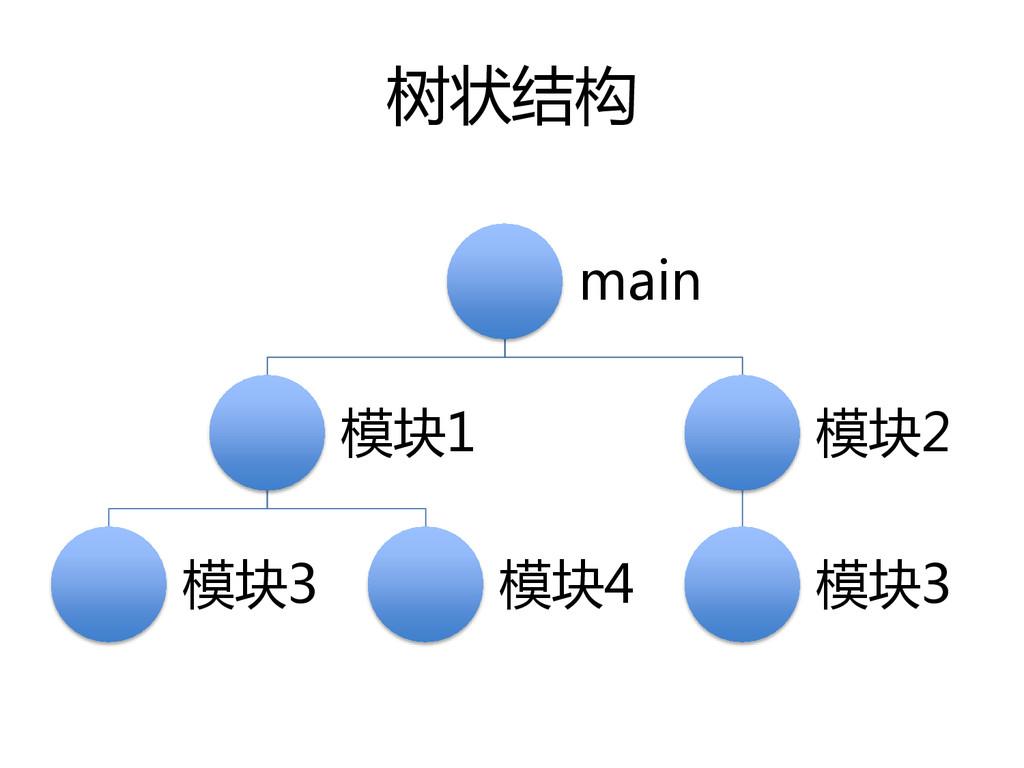 树状结构 main 模块1 模块3 模块4 模块2 模块3