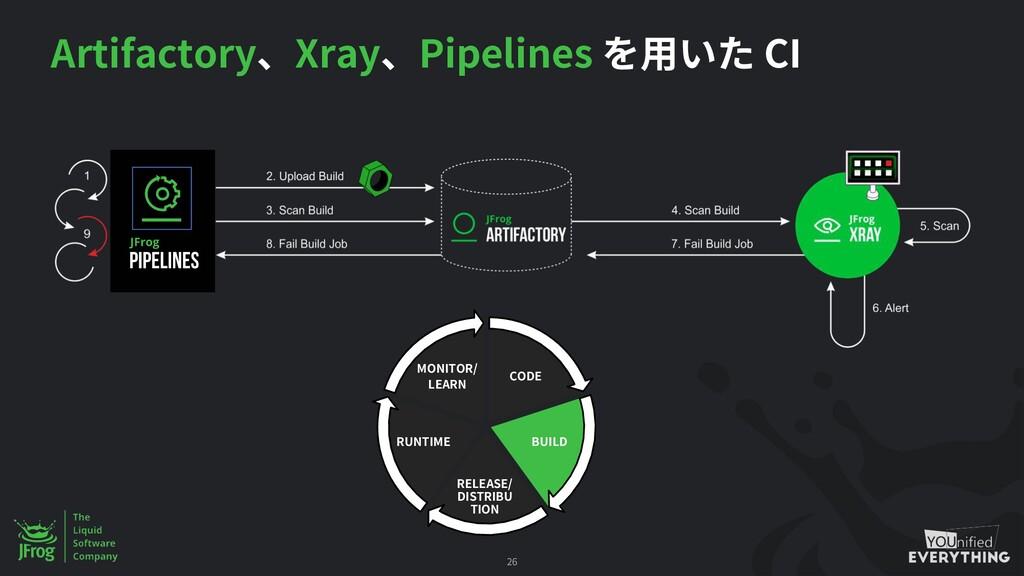 Artifactory Xray Pipelines CI 26 CODE BUILD REL...