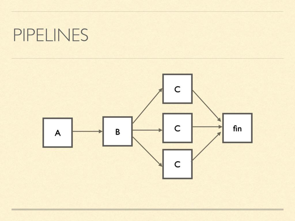 PIPELINES A B C C C fin