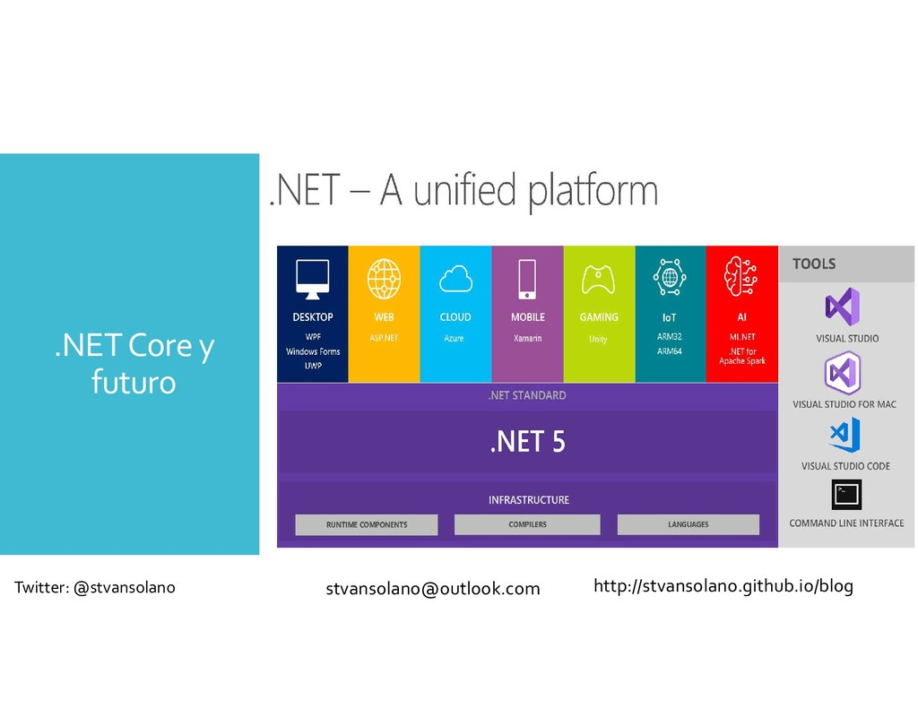 .NET Core y futuro http://stvansolano.github.io...