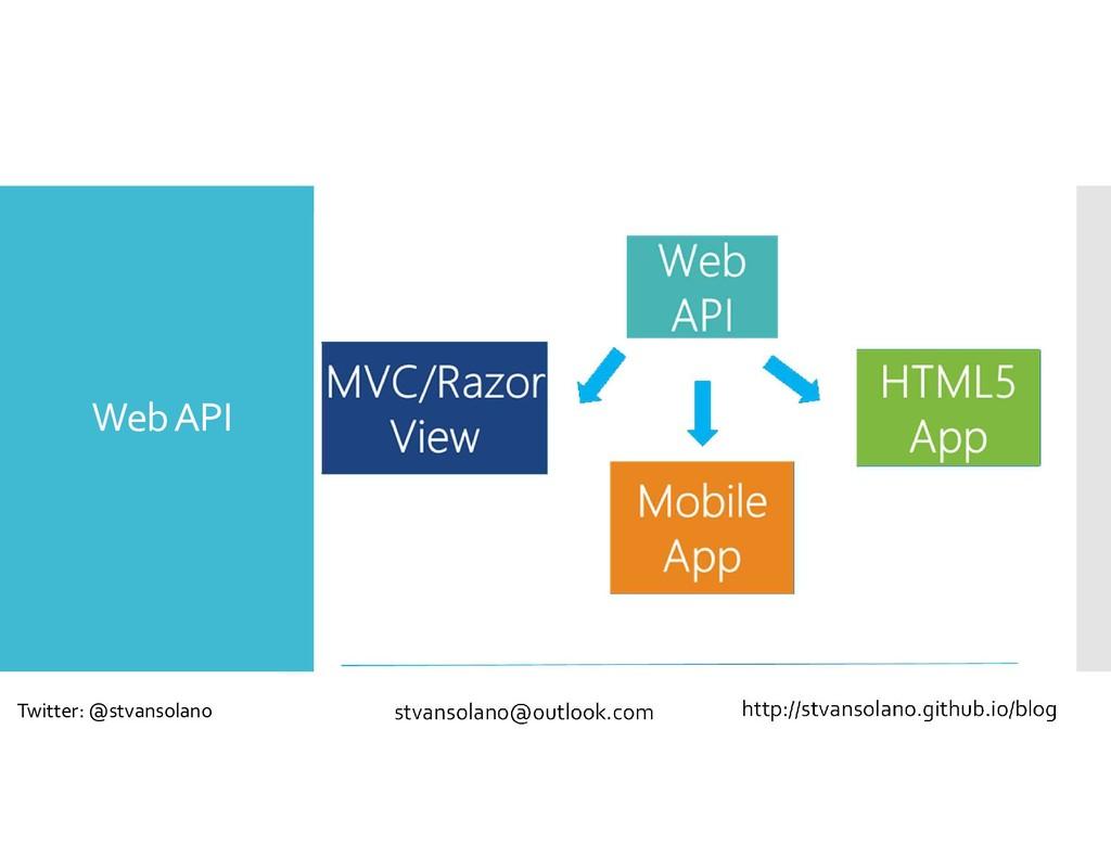 Web API stvansolano@outlook.com Twitter: @stvan...