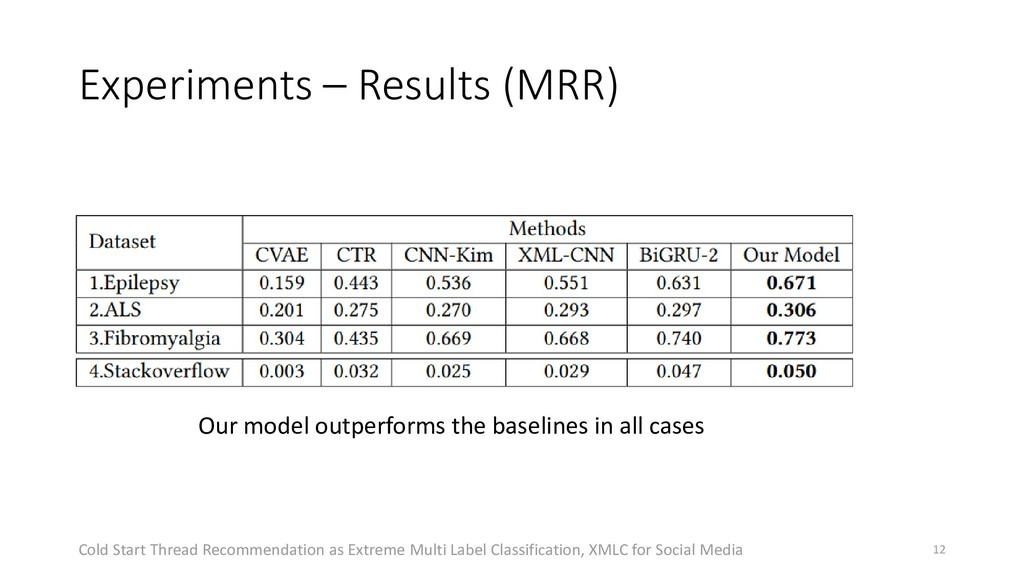 Experiments – Results (MRR) Our model outperfor...