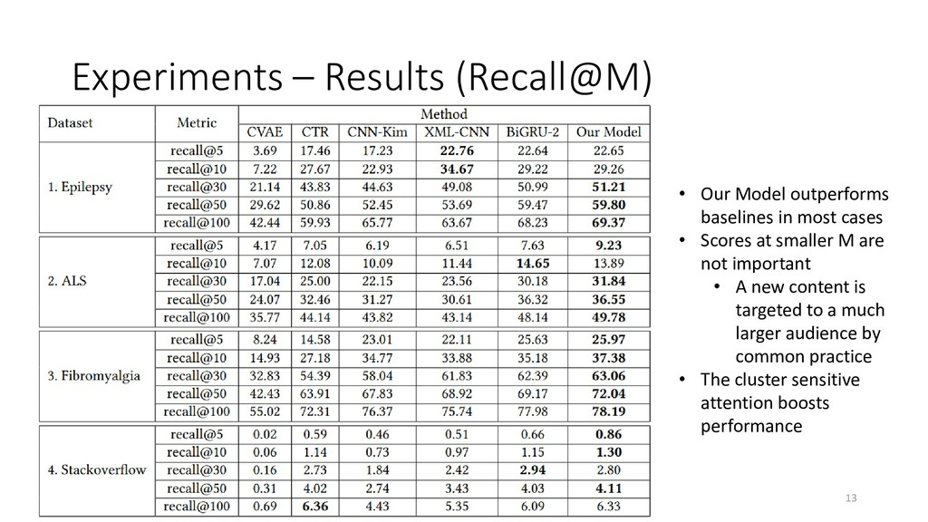 Experiments – Results (Recall@M) • Our Model ou...