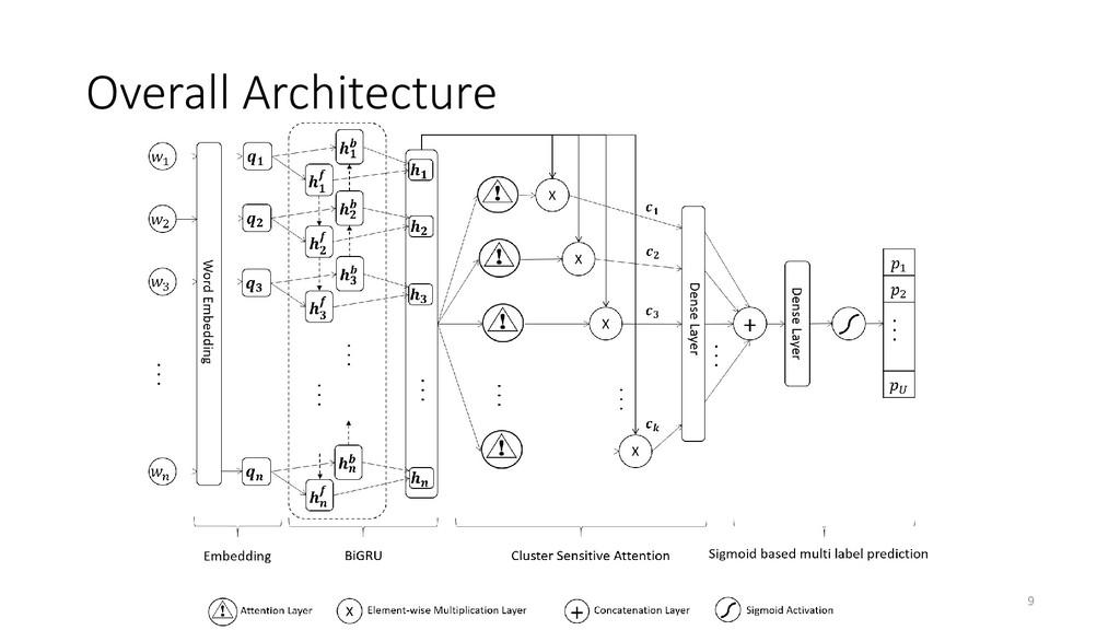 Overall Architecture 9