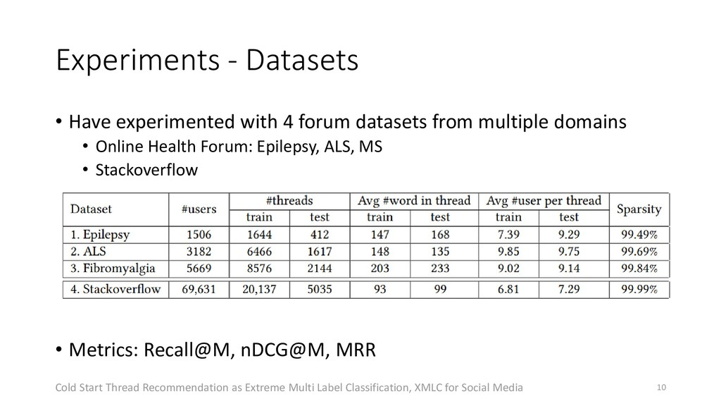 Experiments - Datasets • Have experimented with...