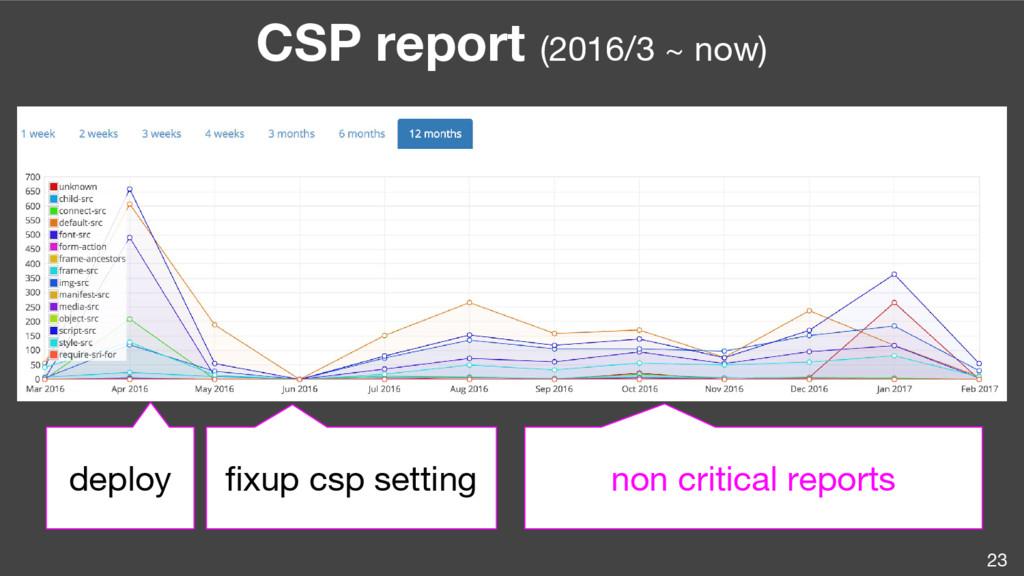 23 CSP report (2016/3 ~ now) deploy fixup csp s...