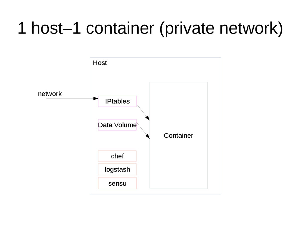 1 host–1 container (private network) Host Conta...