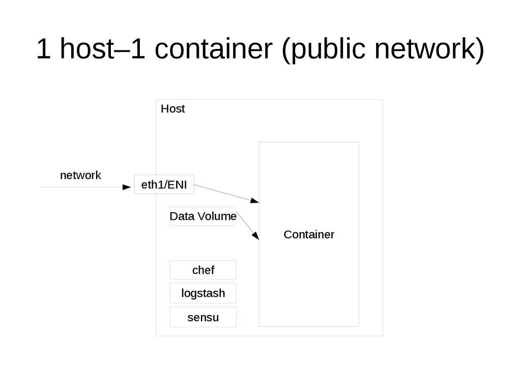 1 host–1 container (public network) Host Contai...