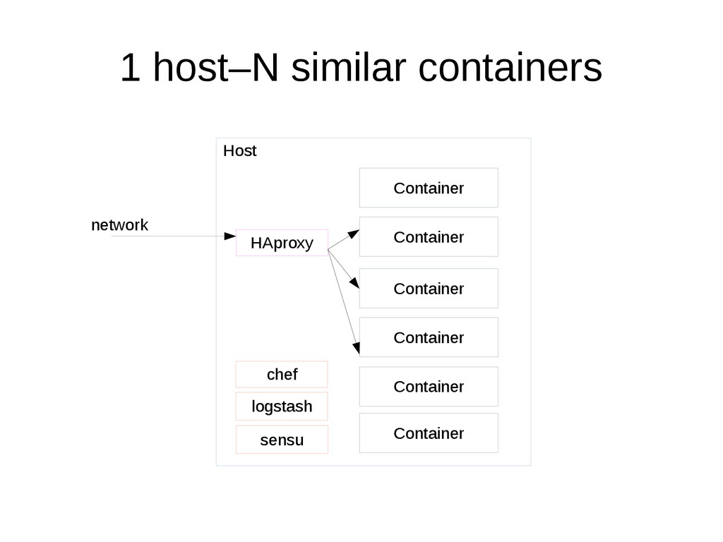 1 host–N similar containers Host Container chef...
