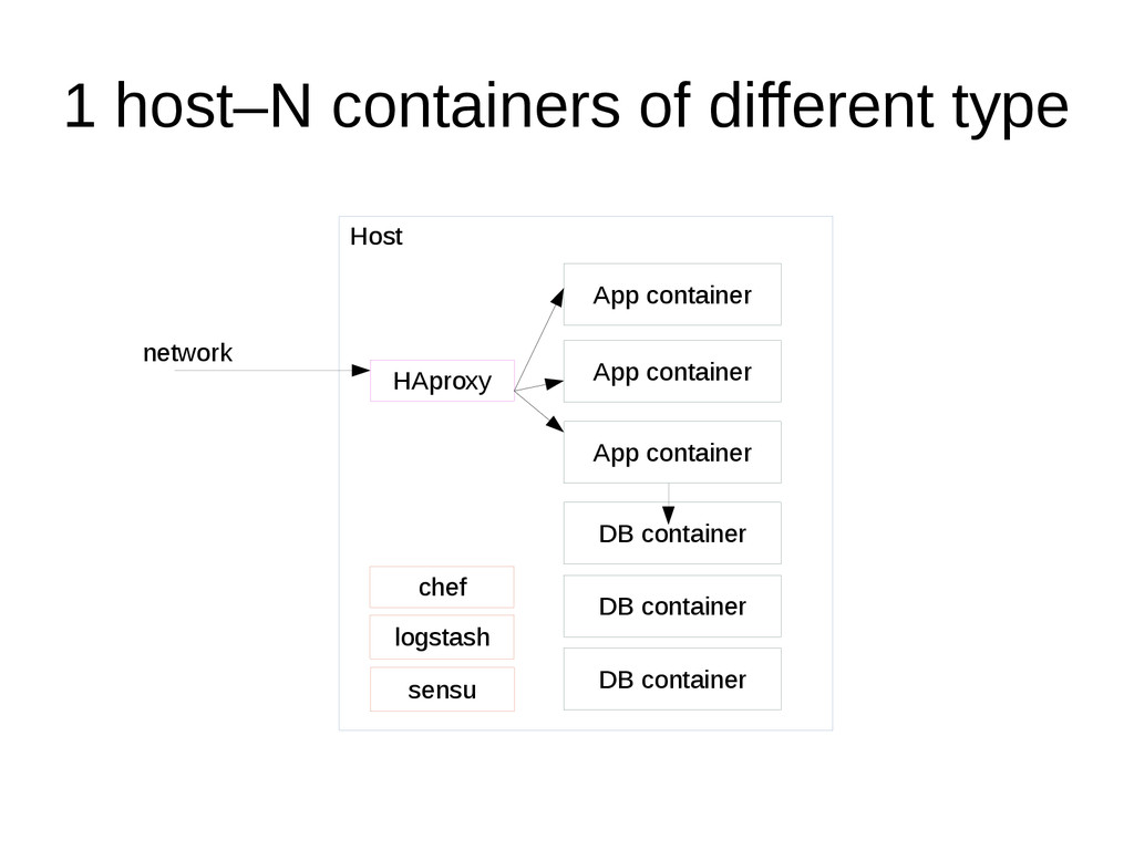 1 host–N containers of different type Host DB c...
