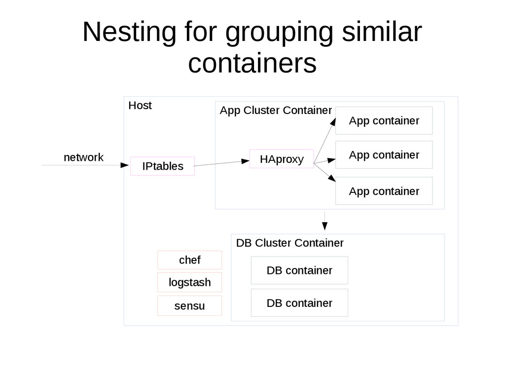 Nesting for grouping similar containers Host DB...