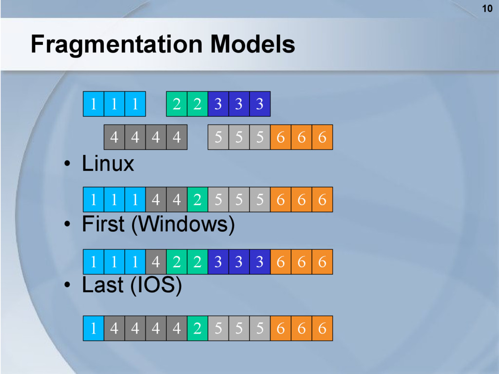 10 Fragmentation Models • Linux • First (Window...