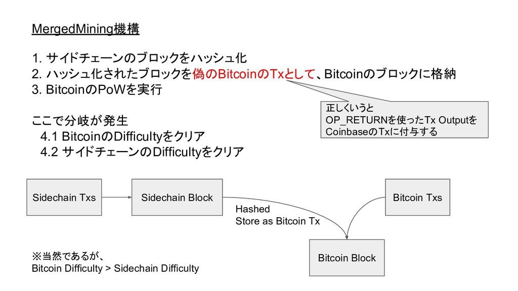 MergedMining機構 1. サイドチェーンのブロックをハッシュ化 2. ハッシュ化され...