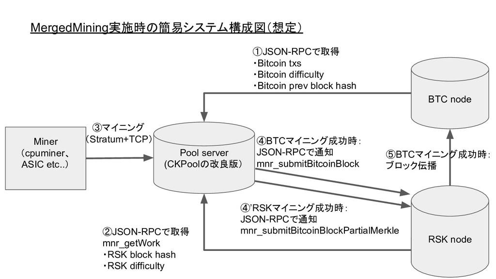 ②JSON-RPCで取得 mnr_getWork ・RSK block hash ・RSK d...