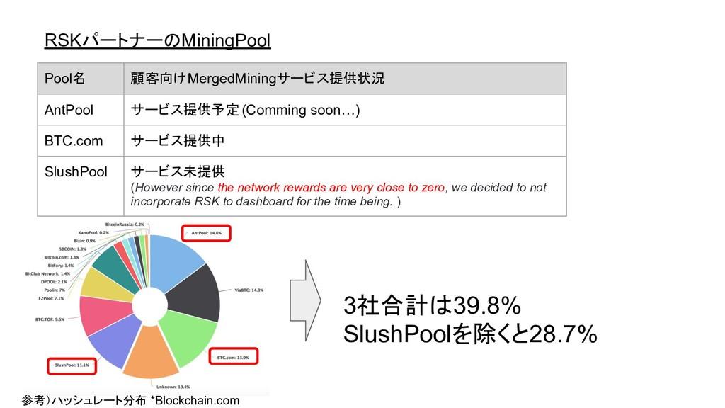 RSKパートナーのMiningPool 参考)ハッシュレート分布 *Blockchain.co...