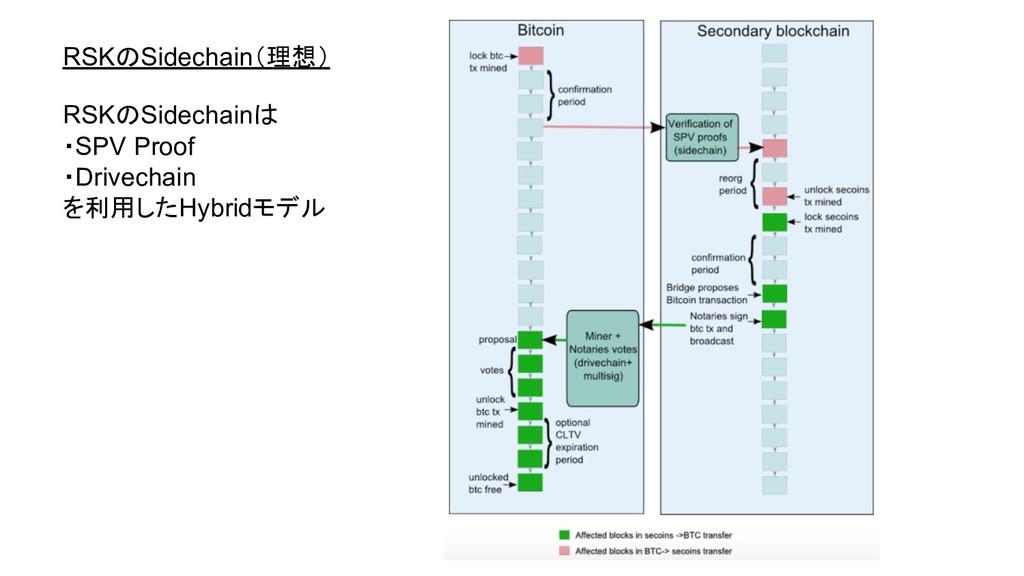 RSKのSidechain(理想) RSKのSidechainは ・SPV Proof ・Dr...