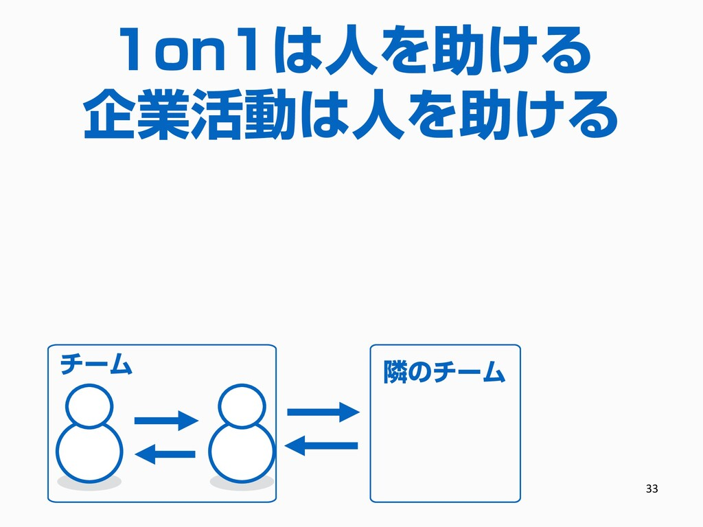 31 1on1は人を助ける 企業活動は人を助ける 企業(人、チームの集合) チーム 隣のチーム...