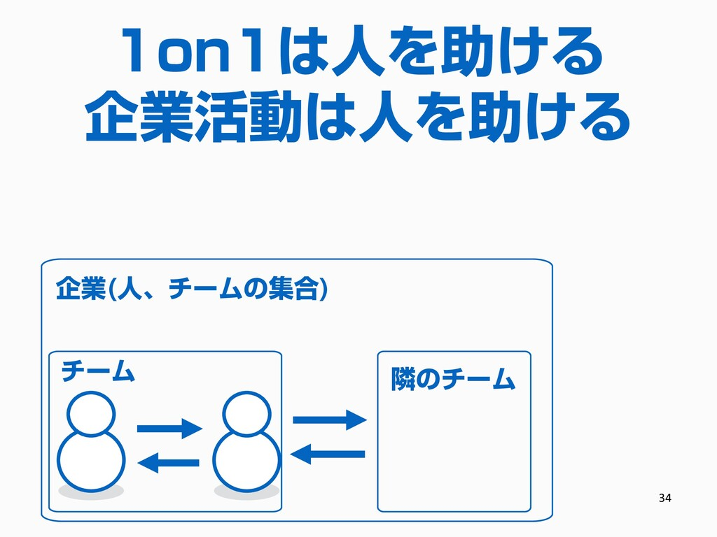 32 1on1は人を助ける 企業活動は人を助ける 企業(人、チームの集合) チーム 隣のチーム...