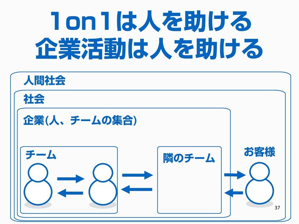 1on1の目的 35