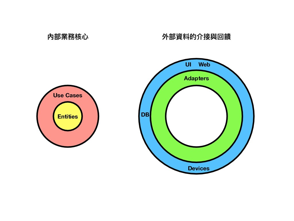 Entities Use Cases 內部業務核⼼ 外部資料的介接與回饋 UI Devices...