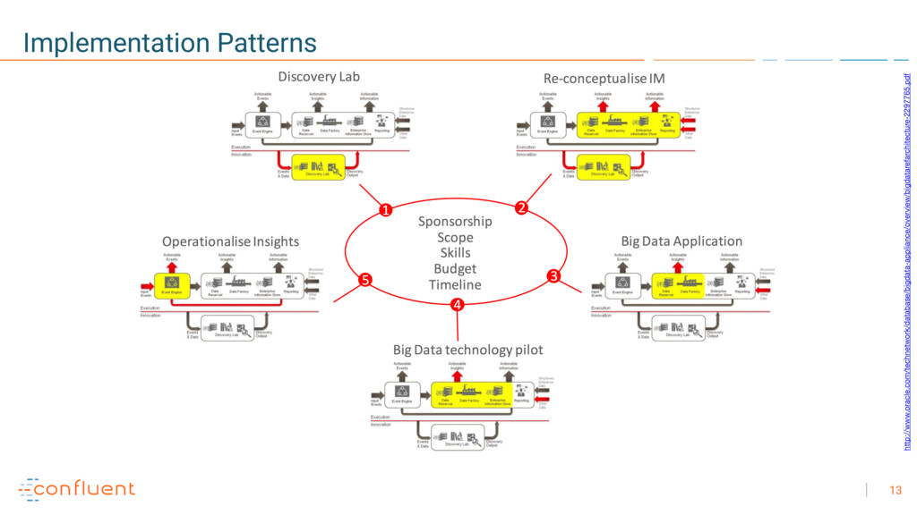 13 Implementation Patterns http://www.oracle.co...