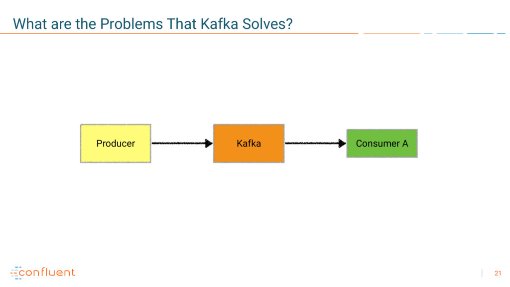21 What are the Problems That Kafka Solves? Con...