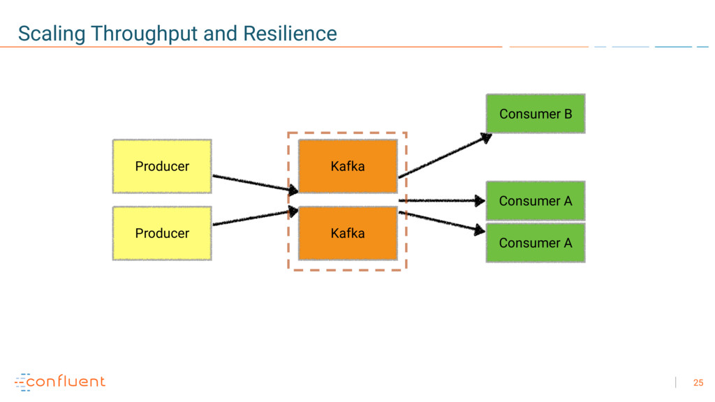 25 Scaling Throughput and Resilience Consumer A...