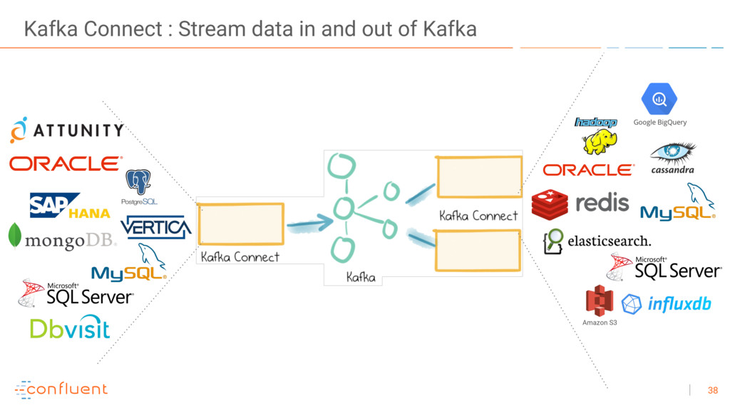 38 Kafka Connect : Stream data in and out of Ka...