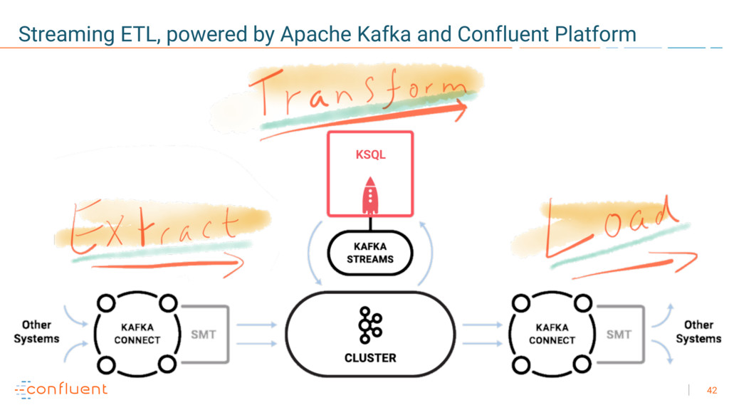 42 Streaming ETL, powered by Apache Kafka and C...