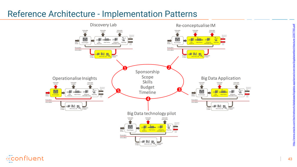 43 Reference Architecture - Implementation Patt...