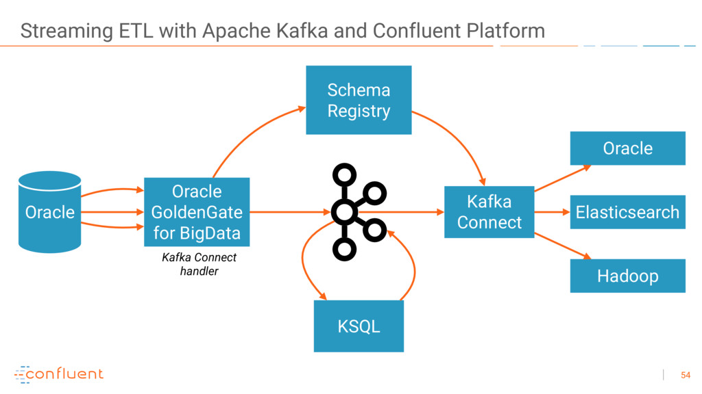 Streaming ETL with Apache Kafka and Confluent P...