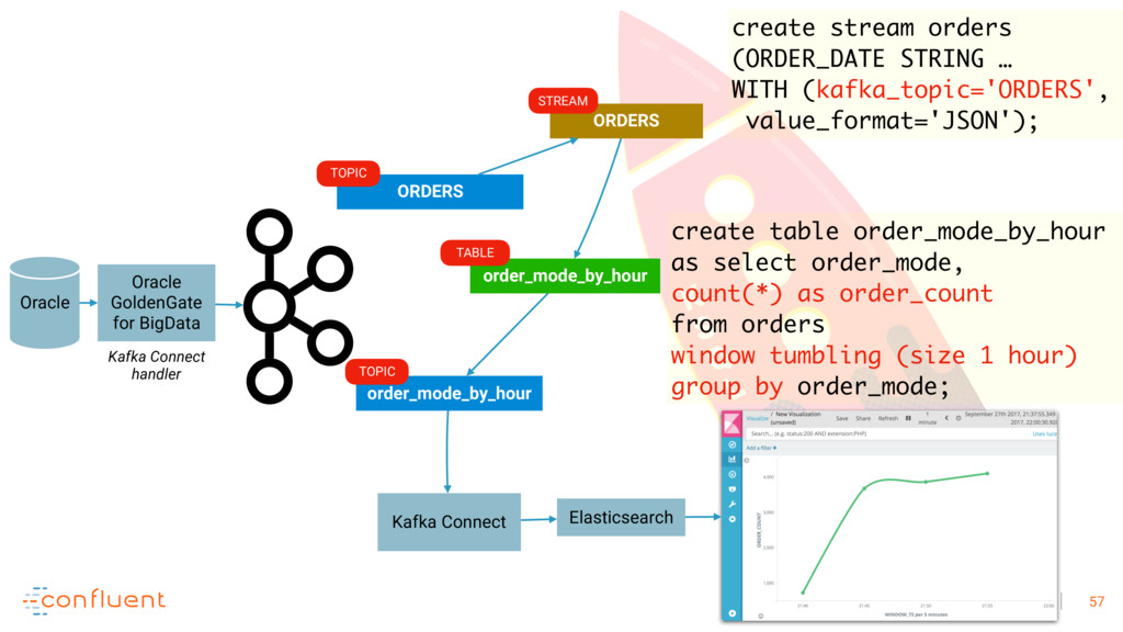 57 Elasticsearch Kafka Connect order_mode_by_ho...