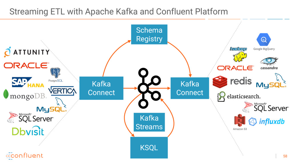 58 Streaming ETL with Apache Kafka and Confluen...