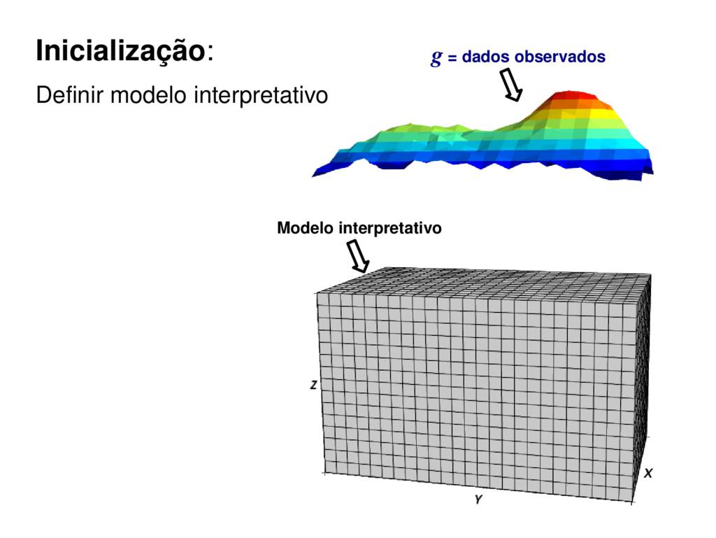Inicialização: Definir modelo interpretativo Mo...