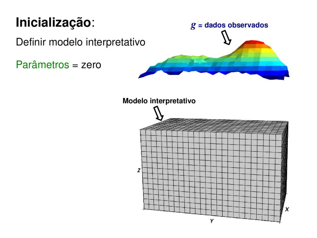 Inicialização: Definir modelo interpretativo Pa...