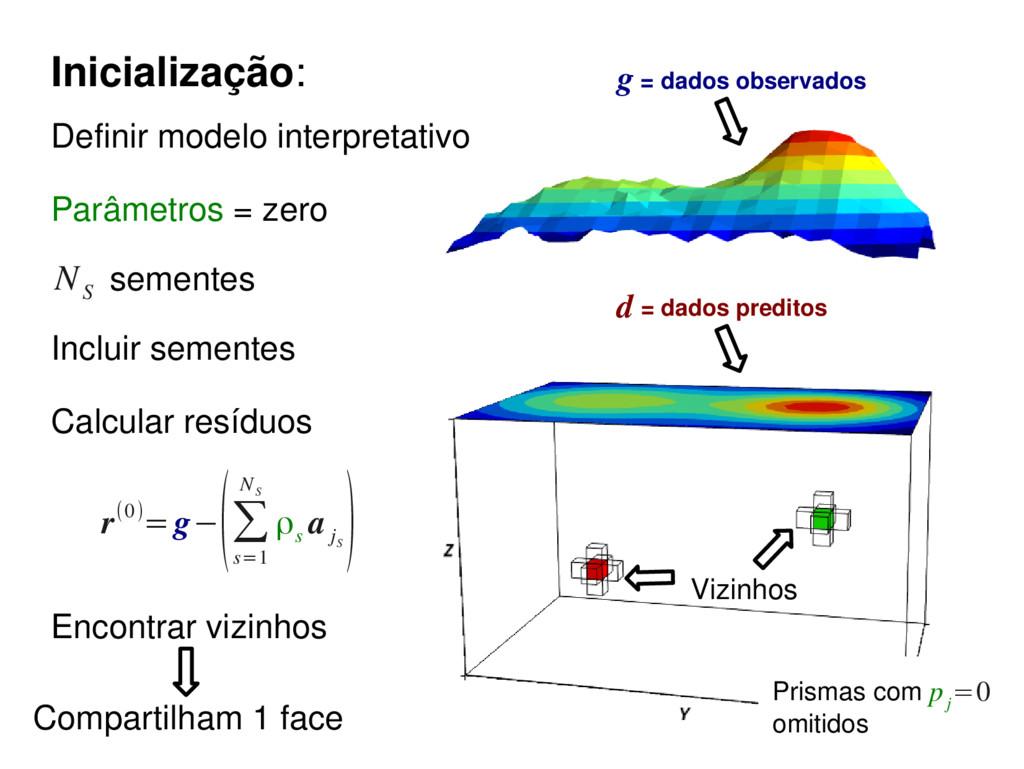 r(0)=g− (∑ s=1 N S ρ s a j S ) Vizinhos Encontr...